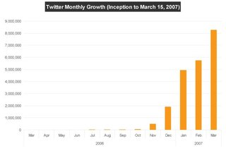 Twittergrowth_2