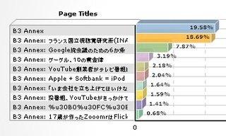 B3a2006analytics